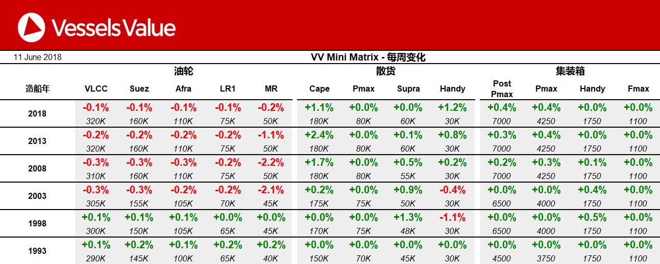 一周市场回顾:集装箱船价格略有上浮