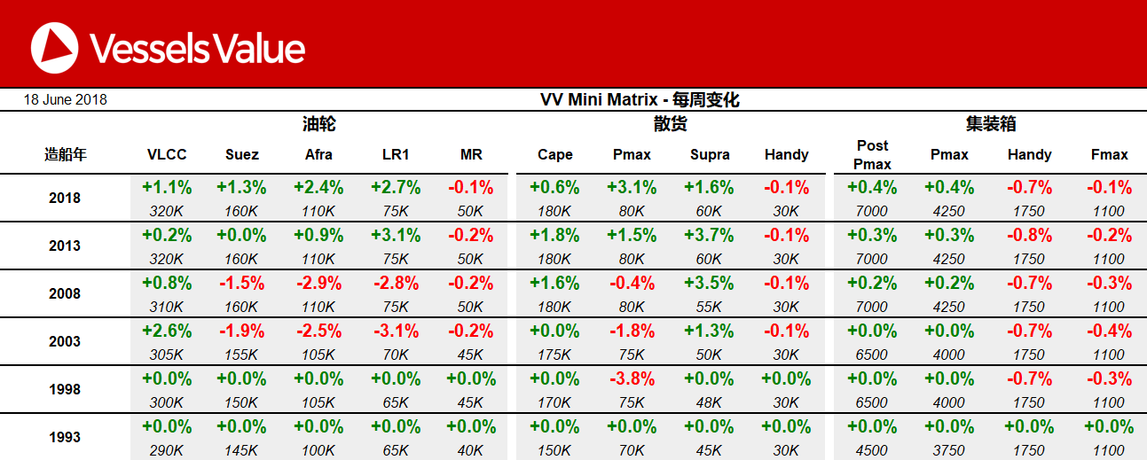 一周市场回顾:集装箱船价格持续保持平稳