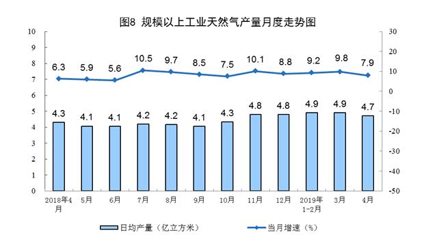 2019年4月份能源生产情况-中国港口网