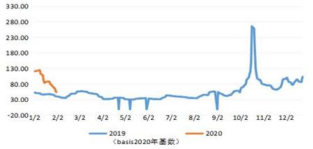 前瞻三大主力船型运输市场(2020年2月)