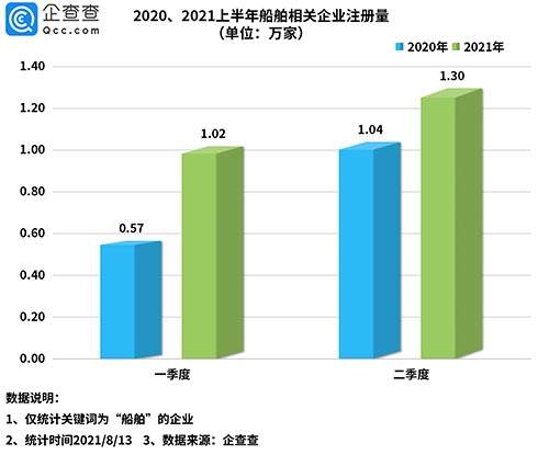 船舶迎交付旺季:今年上半年船舶相關企業同比增長44%